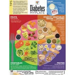 Diabetes Diets Diabetic Food Plate