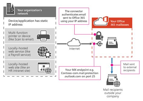Office 365 Hybrid Mail Routing by Office 365 Archives Highclouder