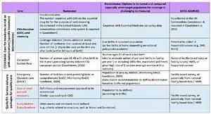 Every Newborn Action Plan  Enap  Core Indicators Regarding Coverage Of