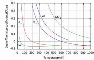 Hydrogen Gas Joule Thomson Coefficient Hydrogen Gas