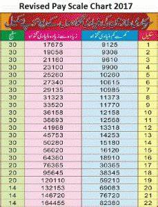 Salary Grade Chart Revised Pay Scale Chart 2017 Pakworkers