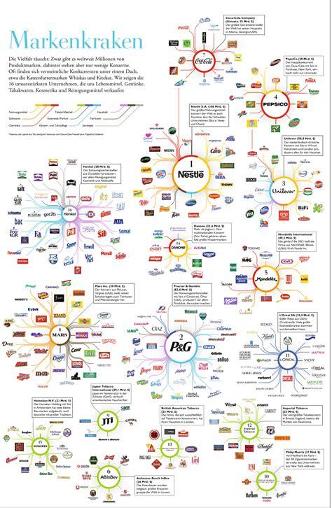 Die Macht Der Lebensmittelgiganten  Diese Megakonzerne