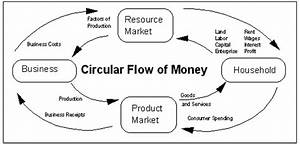 In The Circular Flow Diagram Showing How A Market System