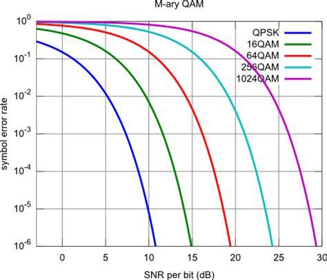 Generate ideal QPSK..64QAM symbol error rates (reference ...