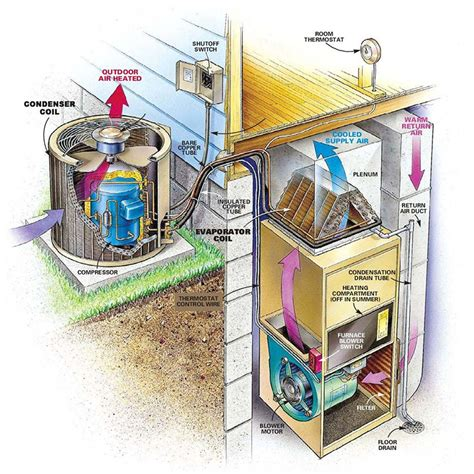 what is an hvac and what does hvac stand for