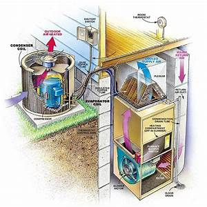 Hvac System Wiring : what is an hvac and what does hvac stand for ~ A.2002-acura-tl-radio.info Haus und Dekorationen