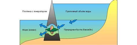Принцип работы приливной электростанции ее плюсы и минусы.