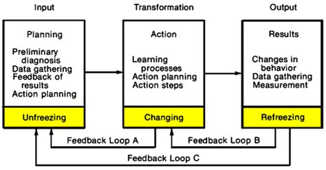 action research wikiquote