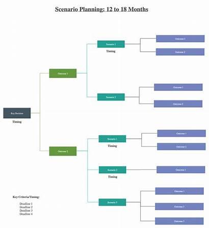 Scenario Planning Steps Future Step Diagram Simple