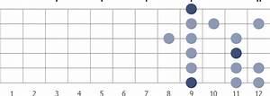 C   Sharp  Minor Guitar Scale