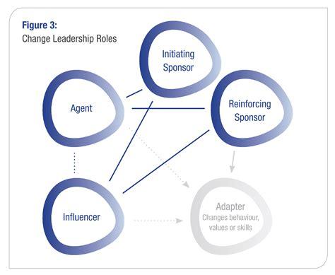 building effective change leadership   organization