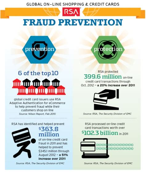 How do credit cards work? Pin by EMC Academic Alliance on Security   Pinterest   Credit card fraud, Credit card ...