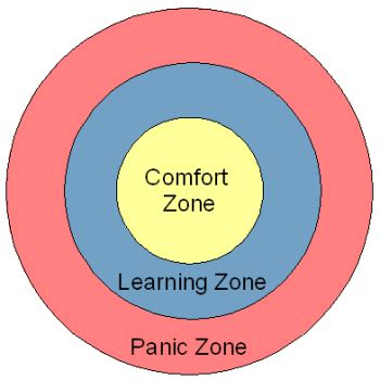 comfort zone c how to tell if an endeavor is right for you alex
