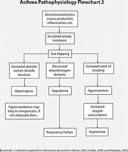 Pathophysiology Charts