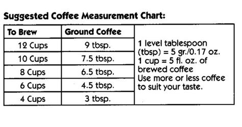 On the other hand, a ratio with too little coffee leads to a diluted cup that might taste too. A good chart to go by when brewing coffee with an ...