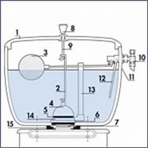 Comment Régler Une Chasse D Eau : comment fonctionne une chasse d eau bricolage facile ~ Premium-room.com Idées de Décoration
