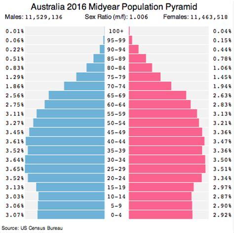 bureau de change malaysia australia population 2017 country digest