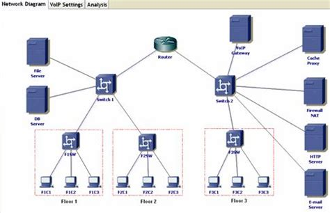 Cisco Voip Diagram