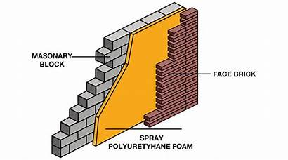 Cavity Wall Insulation Section Cross Cost Same