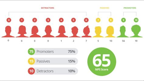 Marketing, Brand, And Customer Experience Net Promoter