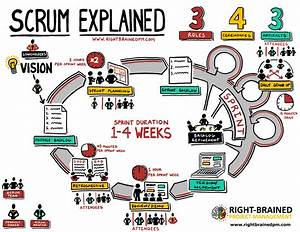 Scrum Explained  Your Amazing All