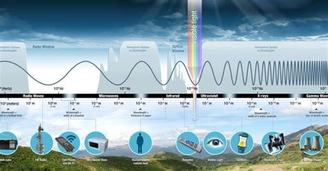 Introduction to the Electromagnetic Spectrum | Science