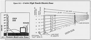 How To Wire An Electric Fence Diagram Beautiful Electric