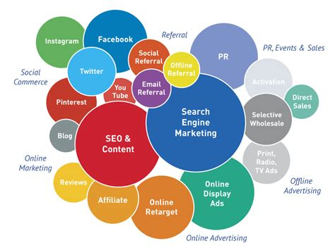 Digital Marketing Channels by Strategize And Choose The Right Digital Media Marketing