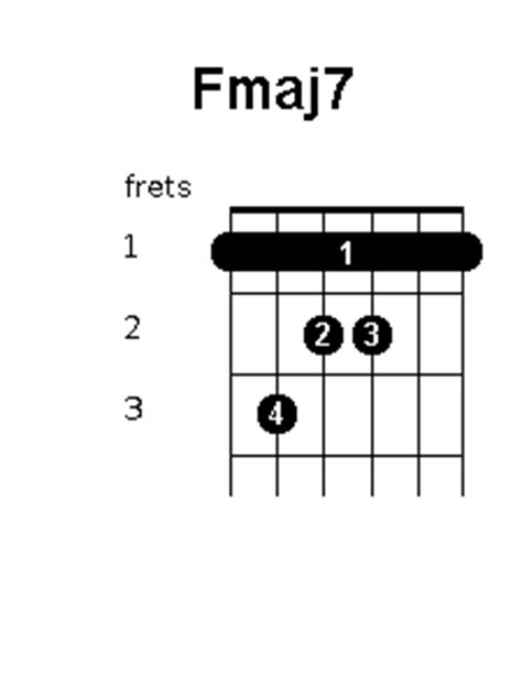 fmaj chord position variations guitar chords world