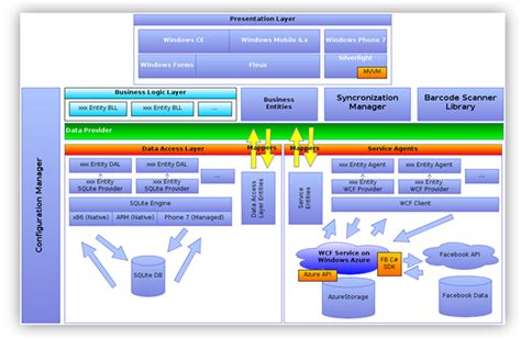 architecture software embeddedspark 2011 finalist kitchenpal project gianni rosa gallina