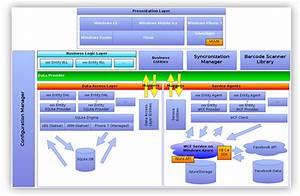 Embeddedspark 2011 Finalist  U2013 Kitchenpal Project