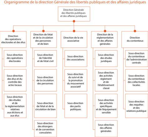 algerie ministere de l interieur ministere de l interieur dz 28 images minist 232 re de l int 233 rieur vers la suppression
