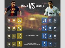 Welcome Keep in Touch Messi vs Ronaldo 201516