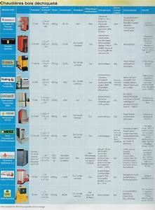 Chaudière Bois Déchiqueté Comparatif : comparatif de chaudi res bois d chiquet ou copeaux ~ Premium-room.com Idées de Décoration