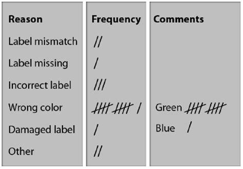 check sheets  basic types