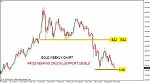 Stock Market Chart Analysis Gold Death Cross Of Weekly Chart