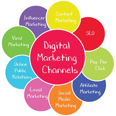 Digital Marketing Channels by Digital Marketing Channels What Are They How Can You