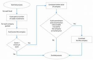 Bid No Bid Process Flow Chart
