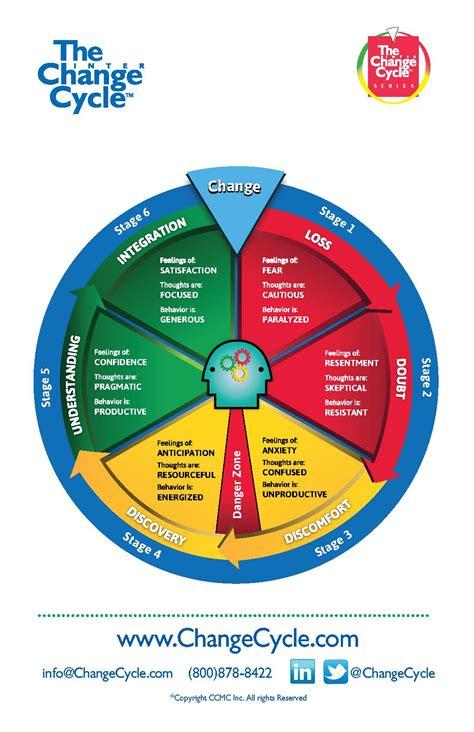 change management workshops pmc training