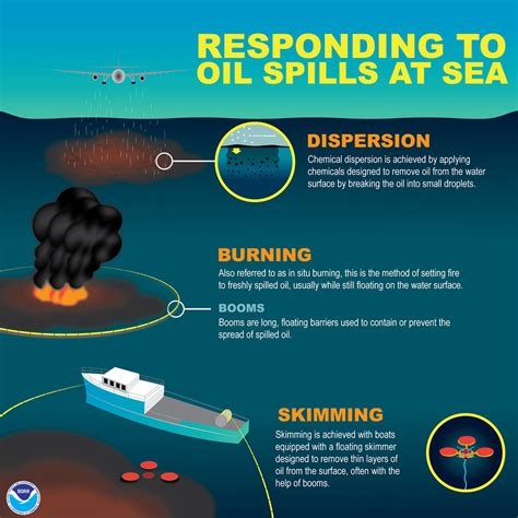 How Much Do Pioneer Boats Cost by How Does Noaa Help Clean Up And Chemical Spills