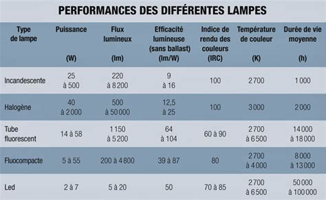 table des performances des diff 233 rentes les