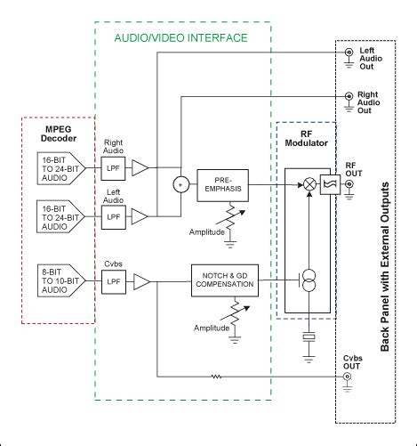 Conditioning A/V Signals for RF Modulation - Application ...