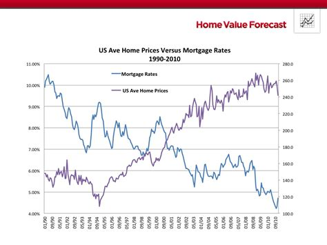 Why Some Markets Been Less Responsive To Low Mortgage Rates