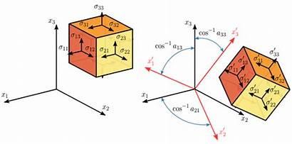 Stress Transformation 3d Tensor Svg Tensors Cauchy