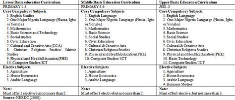 curriculum reforms   basic education level