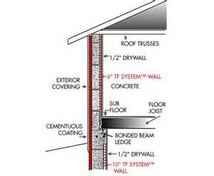 Load Bearing Wall In Basement by Insulated Concrete Forms Sustainable Green House Design