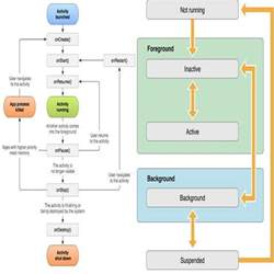 android application lifecycle handle android and ios lifecycle events in delphi xe5