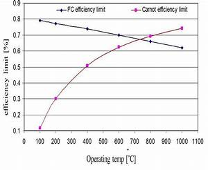 Efficiency Limit For Fuel Cell And Heat Engines  Fuel Cell Efficiency