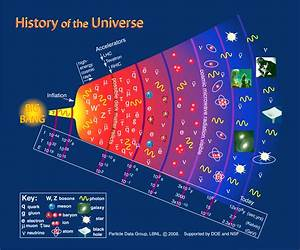 Inflation And The History Of The Universe