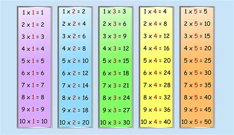 apprendre table de multiplication ce1 table de multiplication de 1 224 10 ce1 apprendre la table de multiplication 9 au ce2 youtubela